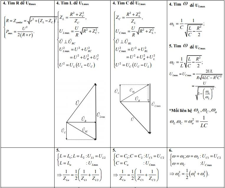 phương pháp giản đồ vecto trong dòng điện xoay chiều